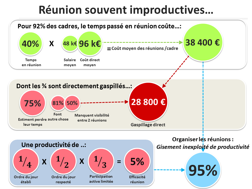 Réunions improductives - Un gisement de performances inexploitées