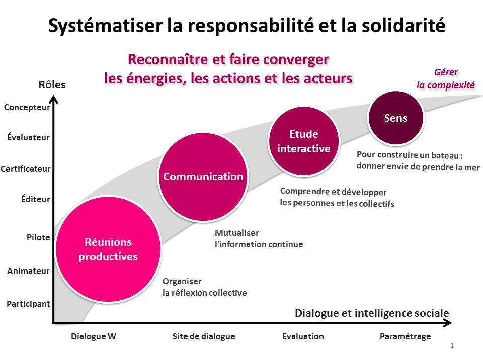 ULIS - Les supports de l'intelligence sociale